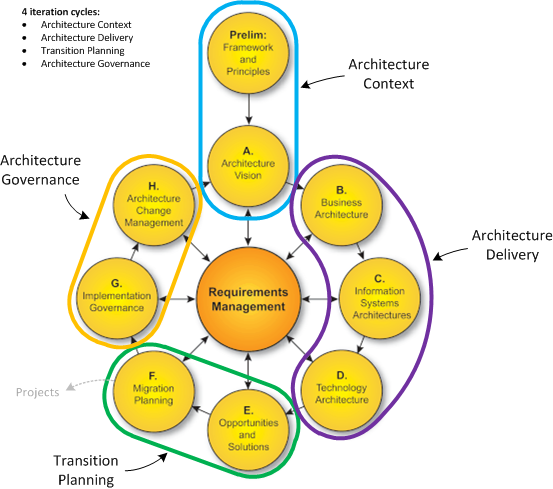 enterprise architecture phases Enterprise architecture (ea) is a holistic strategy that is commonly used to improve the alignment of enterprise's business and information technology enterprise architecture implementation methodology (eaim) prepares a set of methods and practices for developing, managing, and maintaining an ea.
