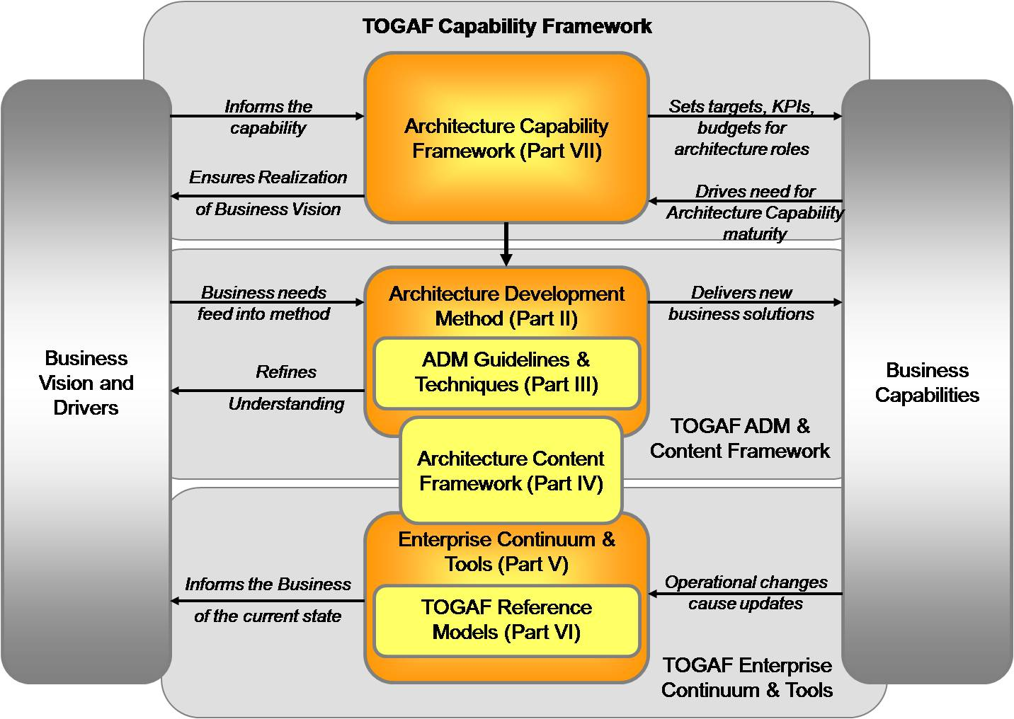 Infrastructure architect togaf what is in it for me karim vaes basically malvernweather Images