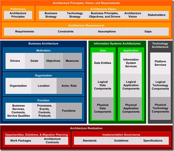 togaf architecture vision template - infrastructure architect togaf what is in it for me