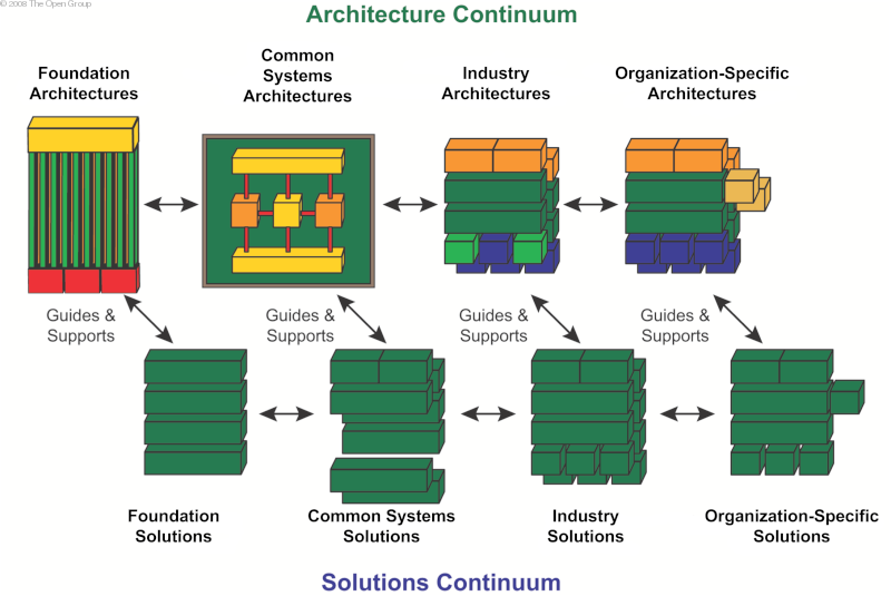 it infrastructure architecture infrastructure building blocks and concepts pdf