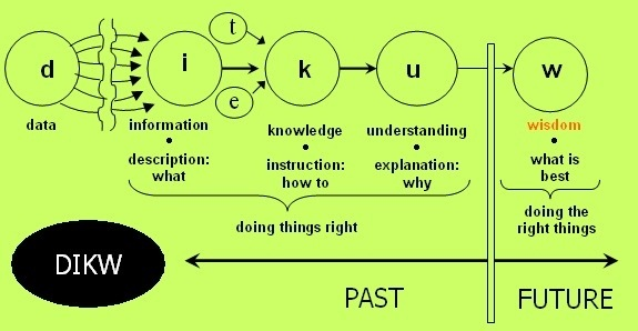 knowledge vs wisdom essay Check out our top free essays on the difference between knowledge and wisdom to help you write your own essay.