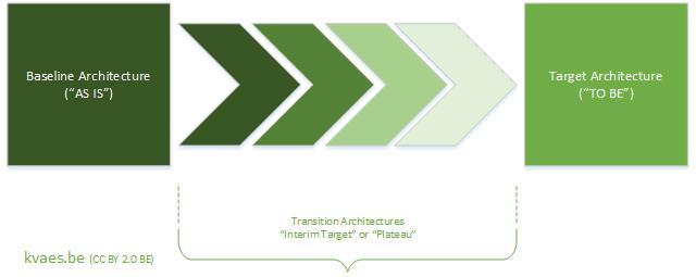 kvaes-baseline-target-interim-architectures