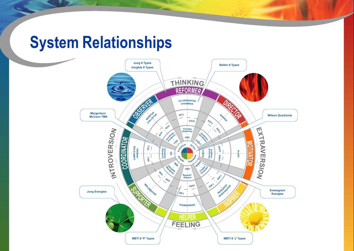 relationship system