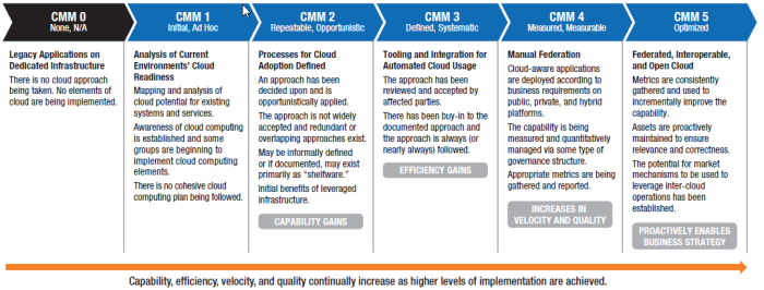 2014-12-02 10_59_04-Cloud_Maturity_Model_Rev_2.0.pdf - Adobe Reader
