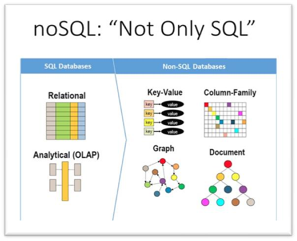 Database variants explained : SQL or NoSQL? Is that really the ...