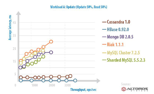 2015-01-21 09_08_23-A_Vendor_independent_Comparison_of_NoSQL_Databases_Cassandra_HBase_MongoDB_Riak.