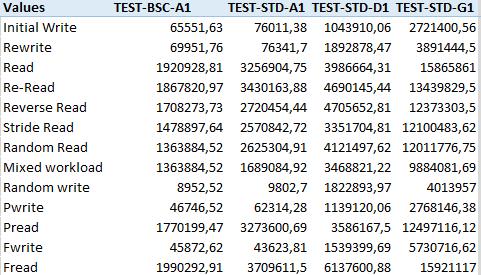 2015-01-28 12_01_58-iometer.xlsx - Excel