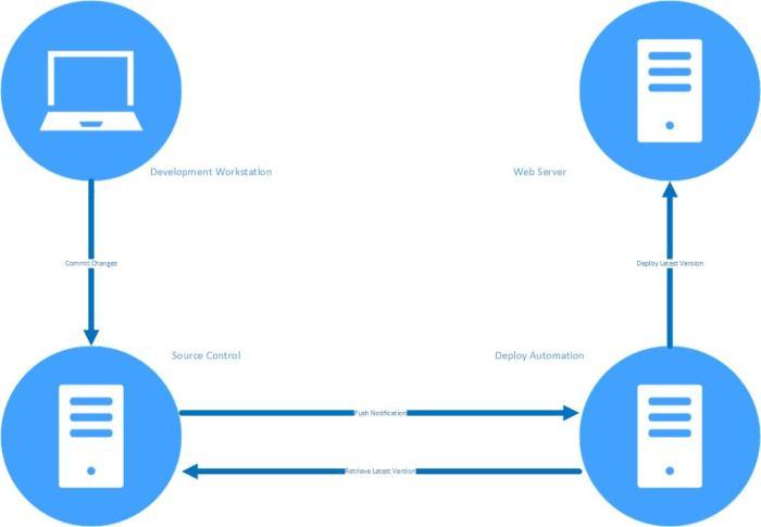 automated-web-development-kvaes.be
