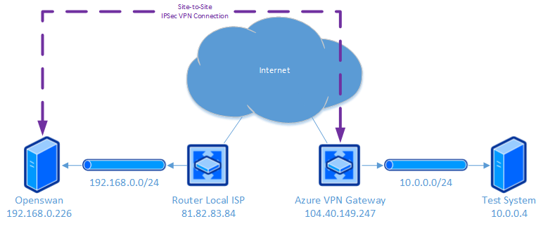 Site to Site VPN to AZURE