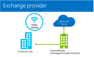 Microsoft Azure : How to connect my Enterprise? Expressroute or ...