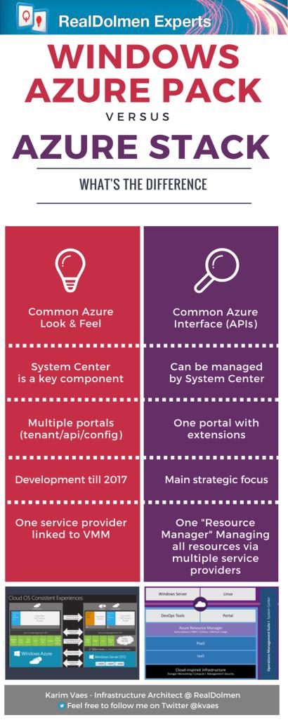 Karim-Vaes-Infrastructure-Architect-RealDolmen-Windows-Azure-Pack-versus-Azure-Stack-kvaes.be