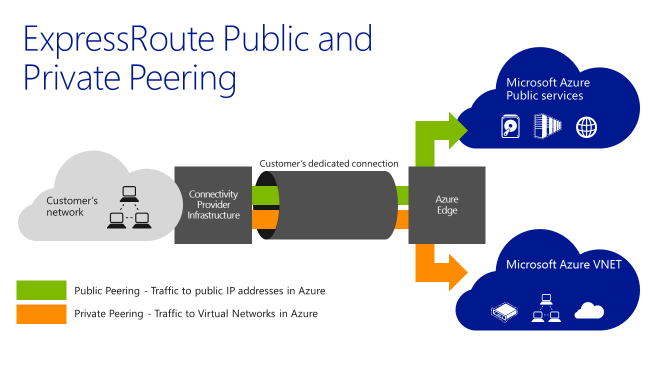 expressroute-public-and-private-peering