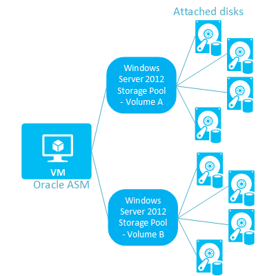 Azure-Oracle-ASM-storage-spaces