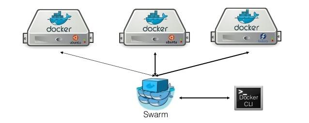 docker-swarm-020-5-638.jpg
