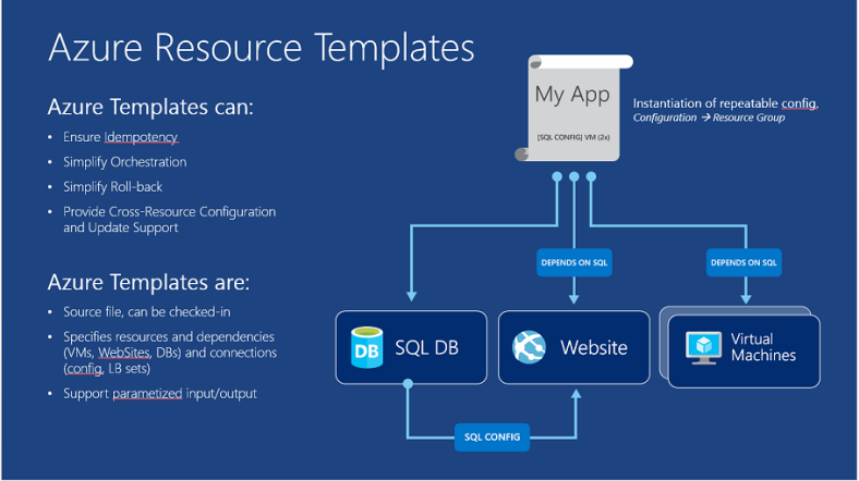 Deploying rancher hosts via an azure resource manager for Automated templates for intros