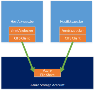 Docker-Azure-File-Share