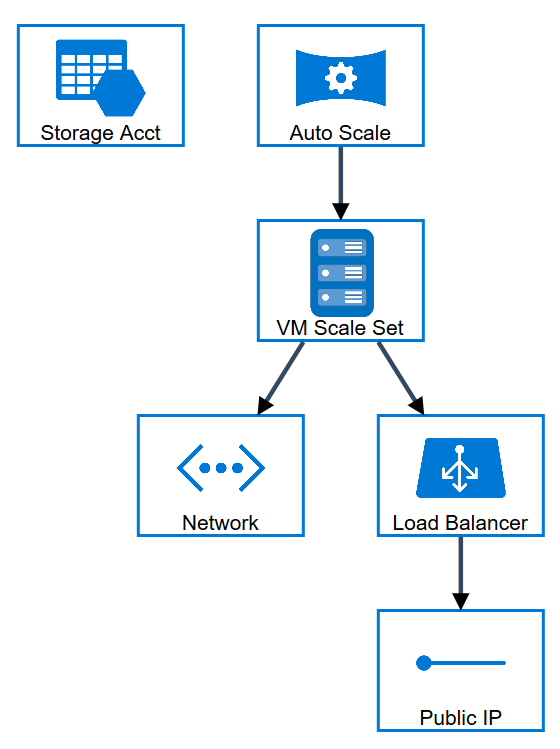 2016-03-04 14_39_53-Azure Resource Visualizer