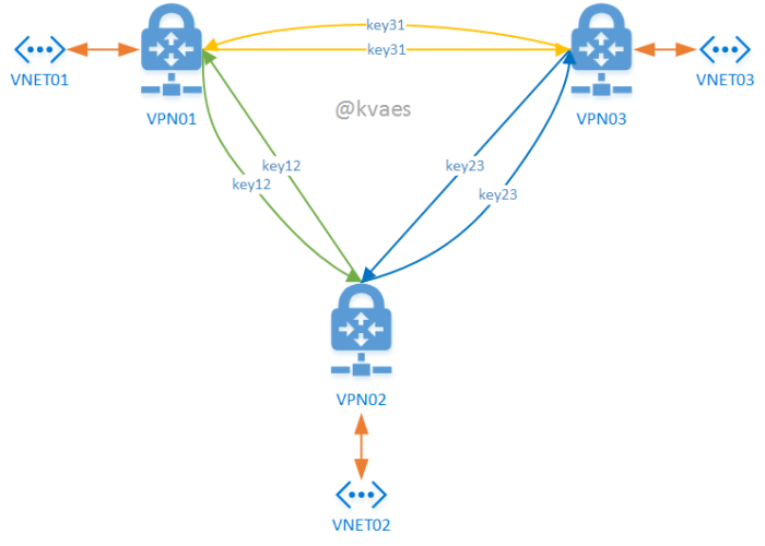 kvaes-azure-vpn-arm-connections-local-gateway-key