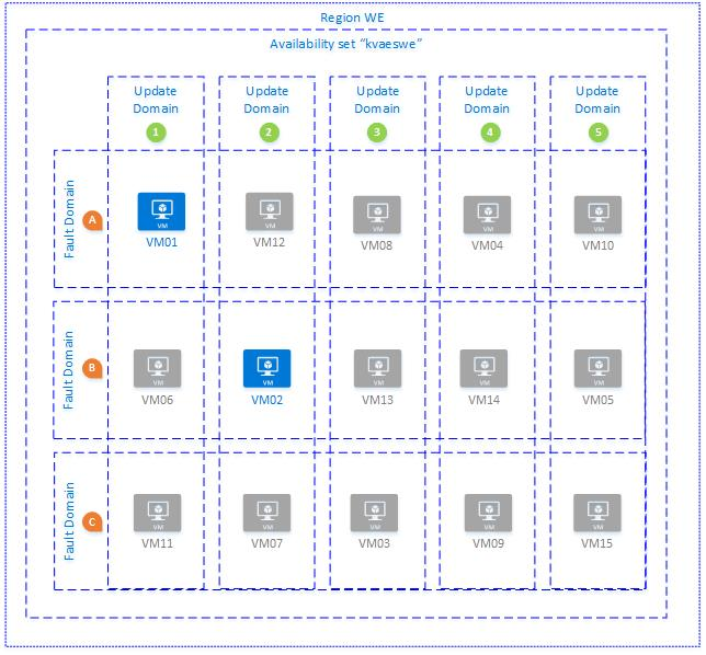 Azure : Availability Patterns for IaaS – Can I do multiple