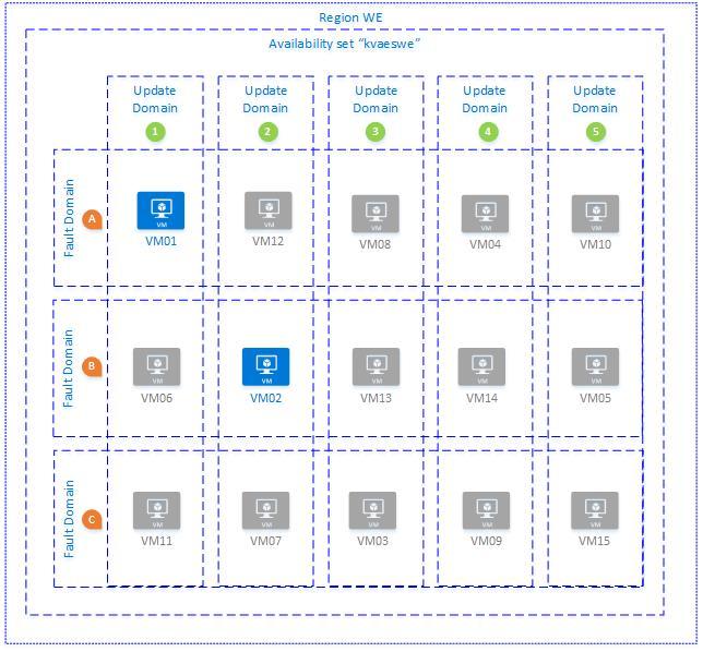 azure-availability-pattern-single-region
