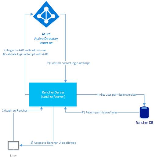 kvaes-rancher-azure-active-directory-integration