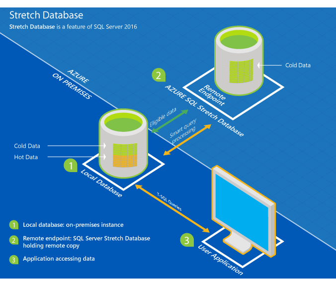 microsoft-mssql-stretched-database