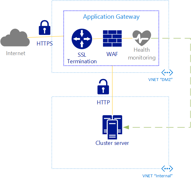 kvaes-application-gateway-azure