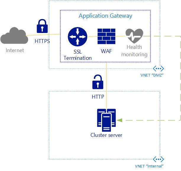 kvaes-application-gateway-azure