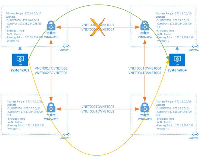 kvaes-azure-networking-bgp-resiliency