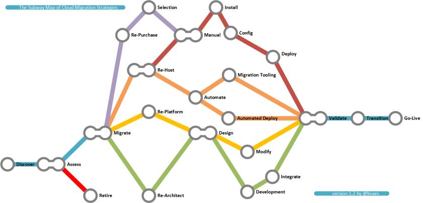 kvaes-cloud-migration-strategies-v1-2
