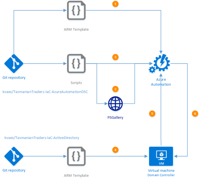 how to build a domain controller