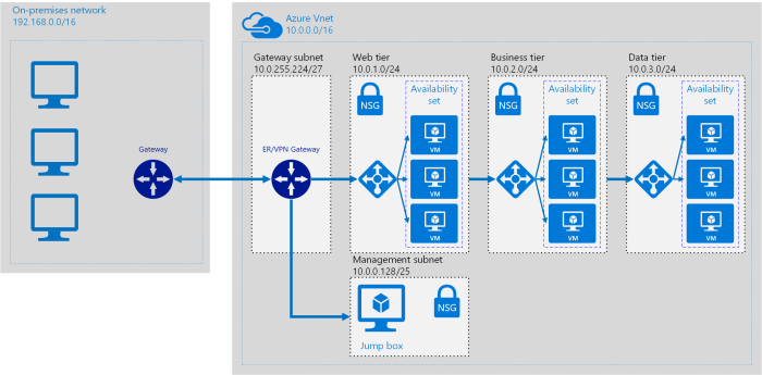 Azure networking blueprint patterns for enterprises karim vaes where this is a simple model be aware that this way of thinking might have some odd side effects in terms of performance and management services that want malvernweather Gallery