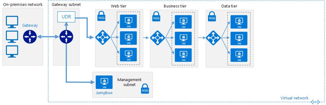 Azure Networking : Blueprint patterns for enterprises