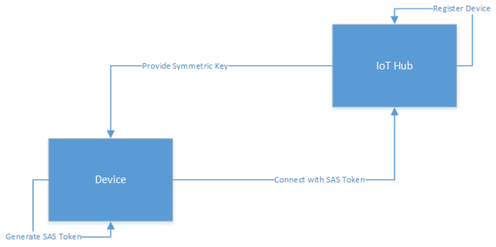 Azure IoT Hub – Generating & using SAS tokens for a device