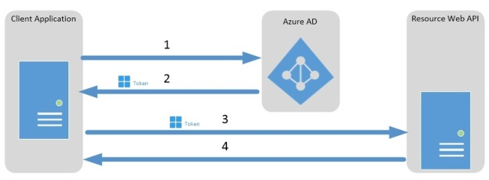 "Azure : ""My first REST API Call""-tutorial – Karim Vaes"