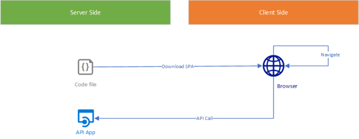 When your Single Page App needs CORS and meets Azure API